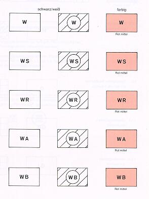 Planzeichenverordnung